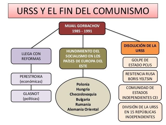 fin-del-comunismo-conflictos-en-la-actualidad-2-638