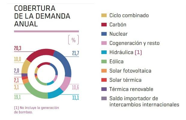 cobertura-mix-energetico-2015